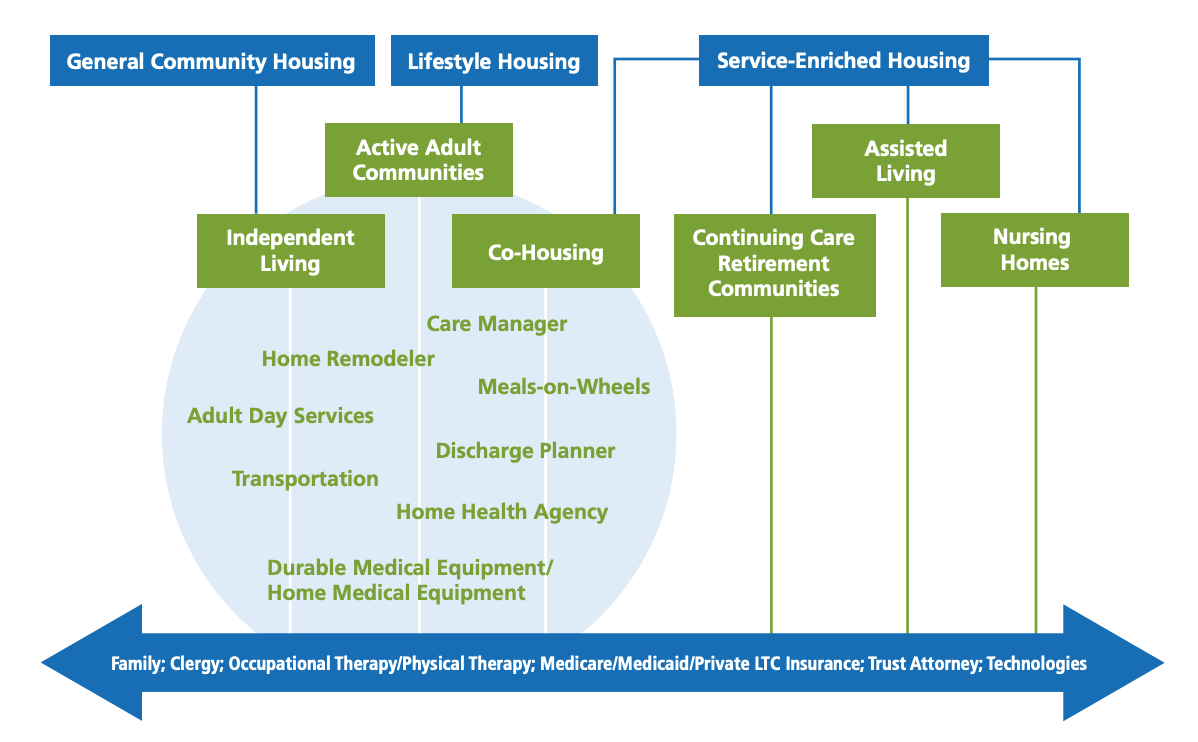 Continuum of Care Chart